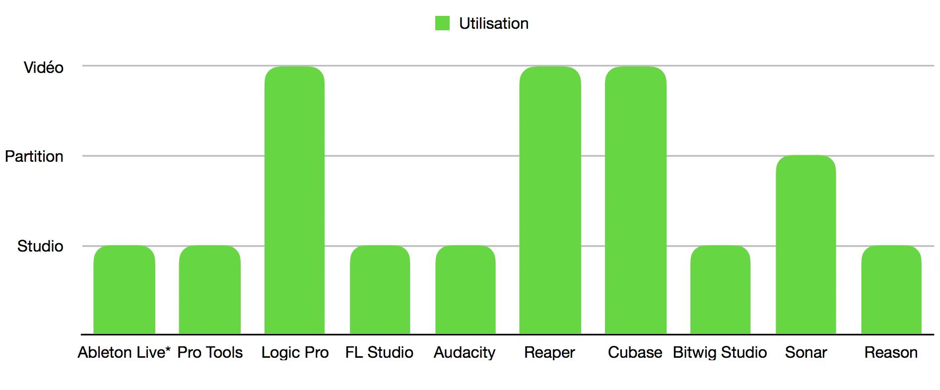 Classement meilleurs logiciels MAO - DAW - utilisation