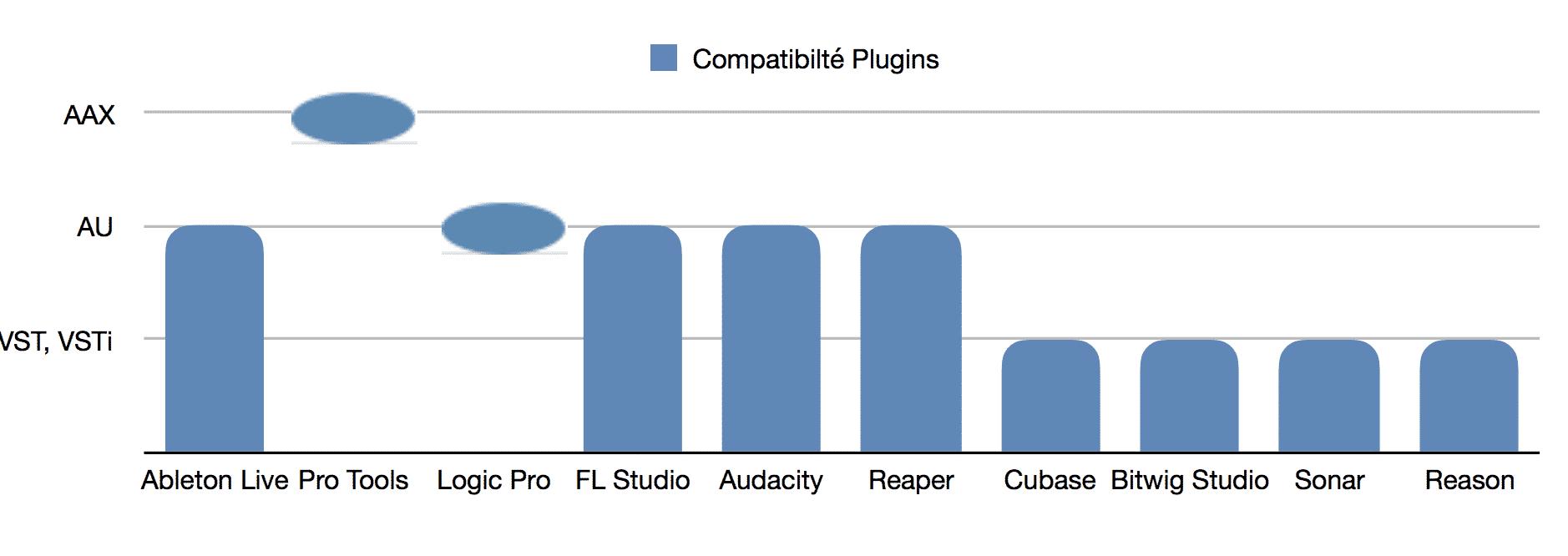 Classement meilleurs logiciels MAO - DAW - plugins