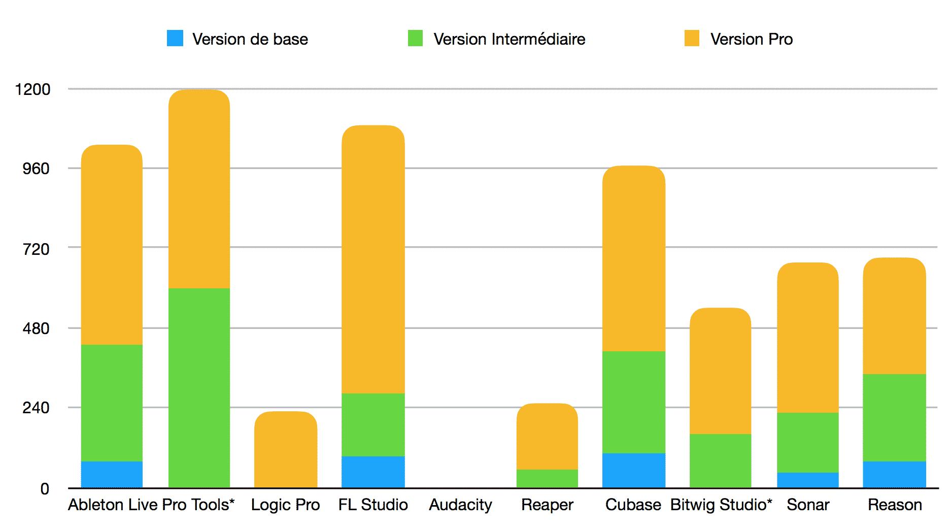 Classement meilleurs logiciels MAO - DAW - coût