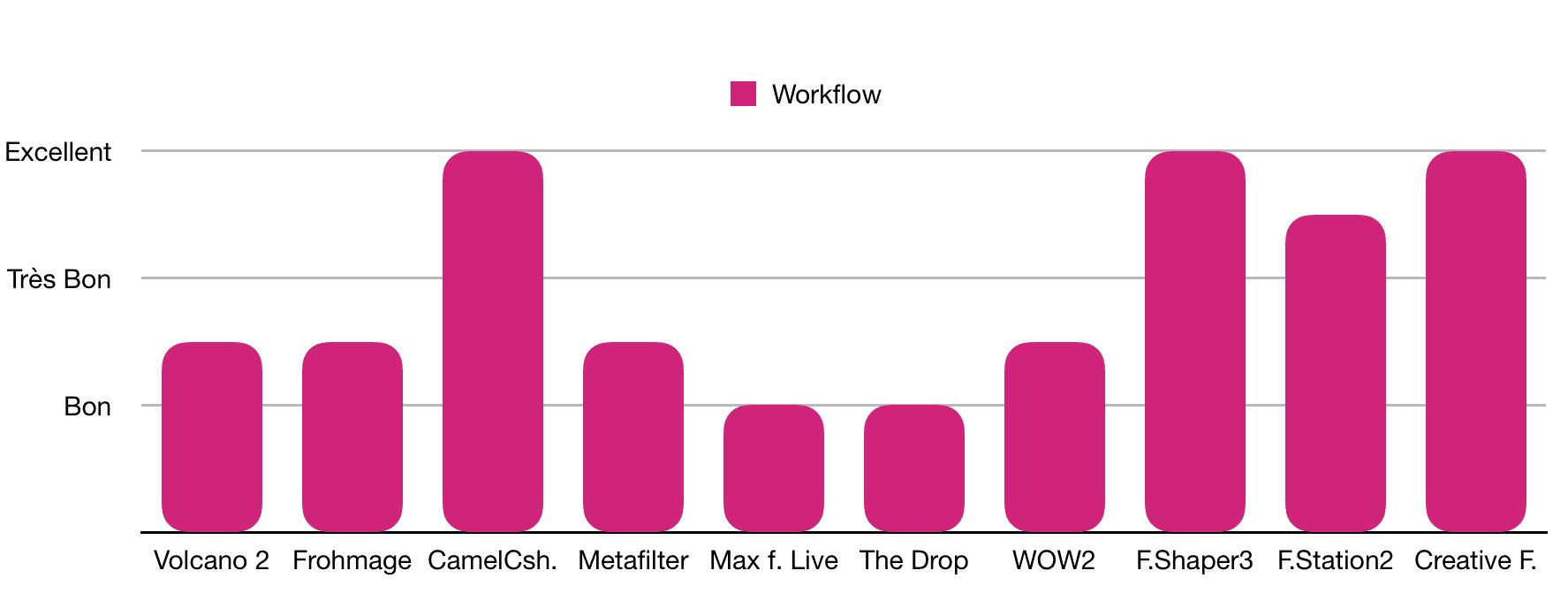 Workflow - TOP 10 - Plugins - Compresseurs - WE COMPOZE