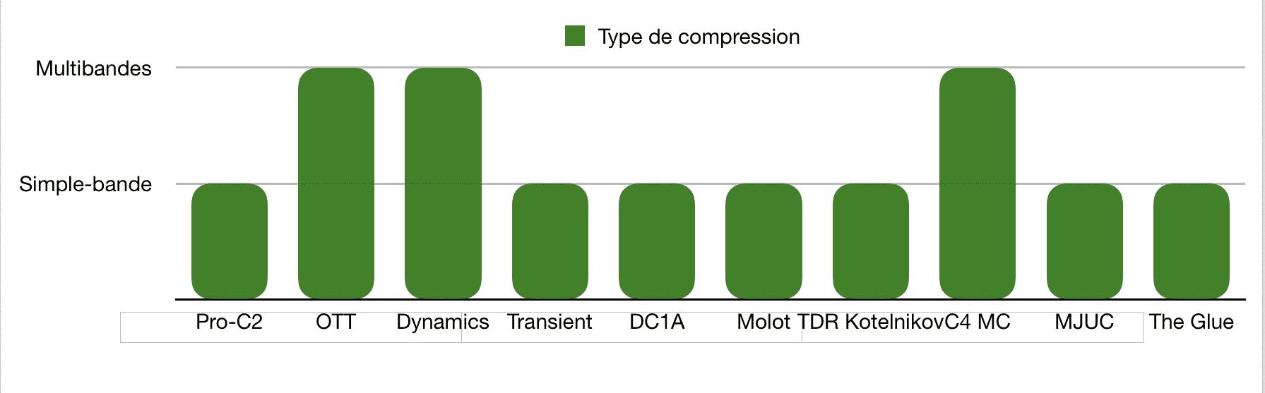 Type de compression - TOP 10 - Plugins - Compresseurs - WE COMPOZE