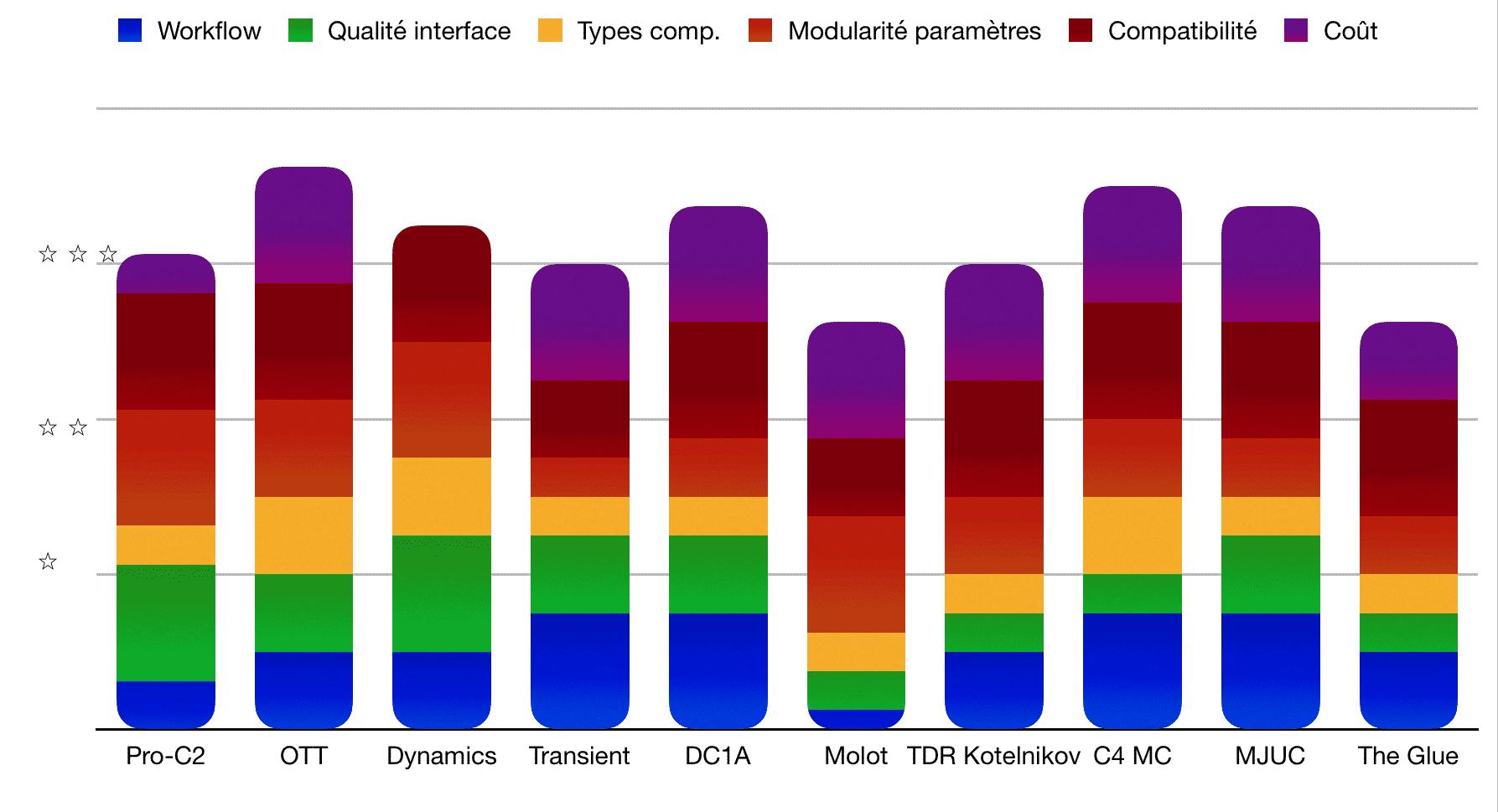 Bilan - TOP 10 - Plugins - Compresseurs - WE COMPOZE