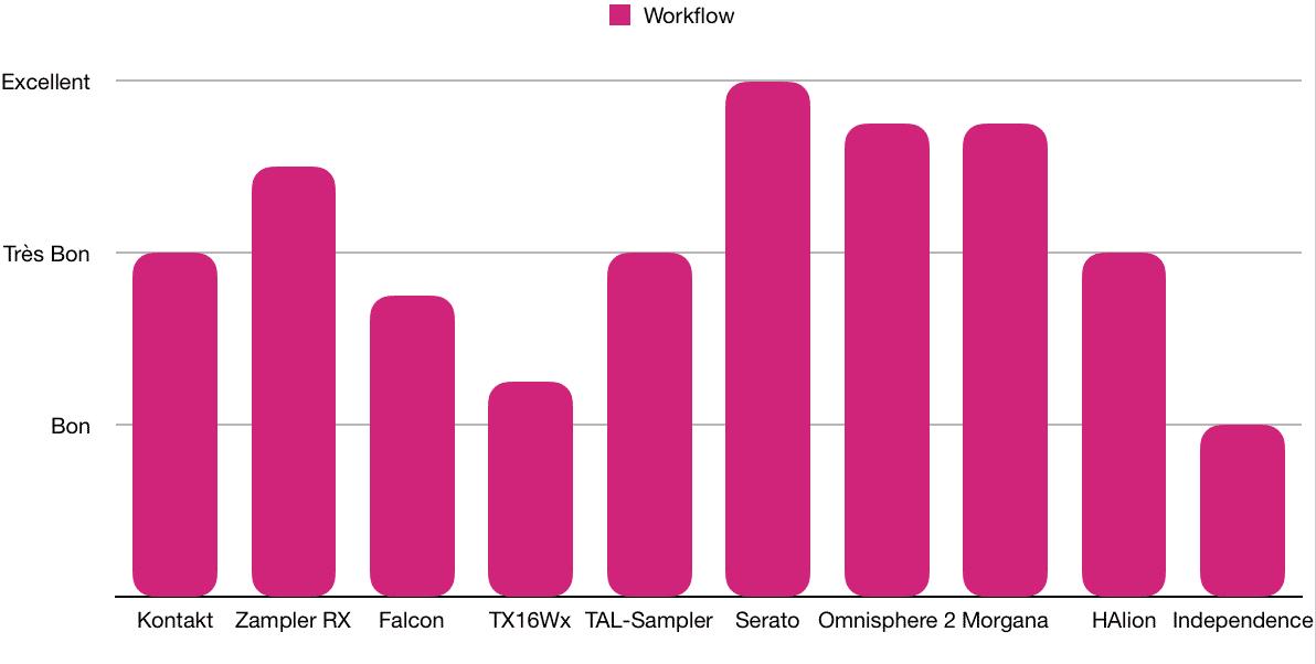 Workflow - TOP 10 - Plugins - Échantillonneurs - WE COMPOZE