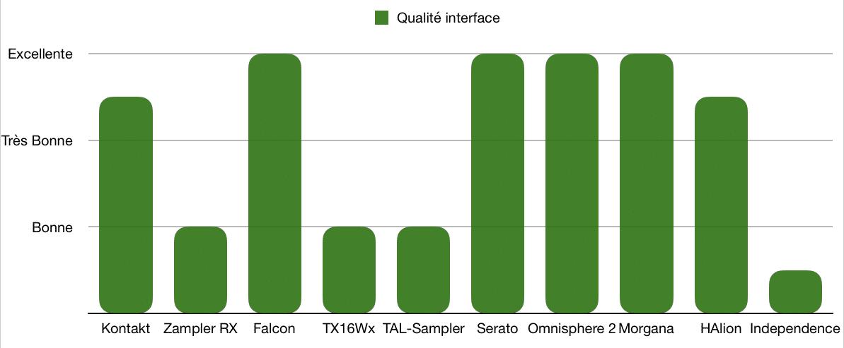 Interface - TOP 10 - Plugins - Échantillonneurs - WE COMPOZE