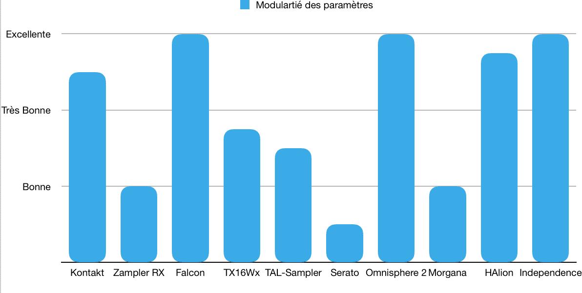 Modularité - TOP 10 - Plugins - Échantillonneurs - WE COMPOZE