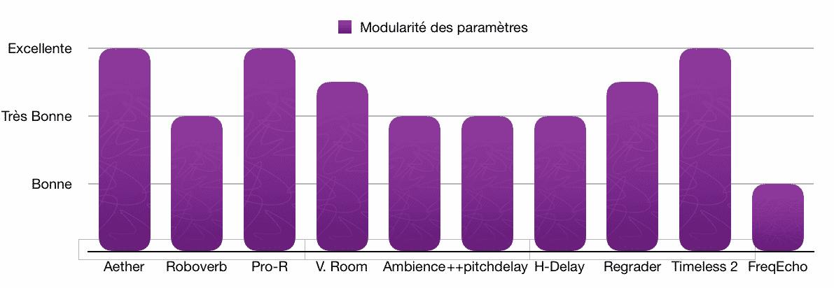 Modularité paramètres - TOP 10 - Plugins - Reverb - Delay - WE COMPOZE