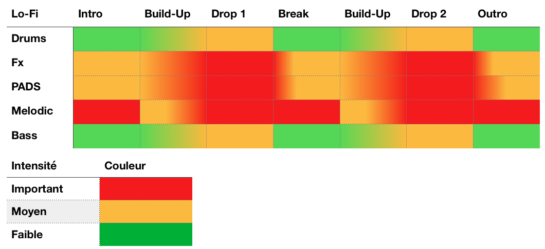 Structure Lo-Fi - Tutoriel composition - Lo-Fi - WE COMPOZE